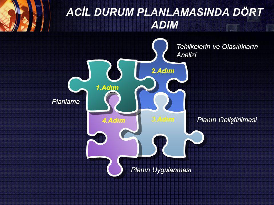 2.Adım 3.Adım 4.Adım 1.Adım Planın Geliştirilmesi Planlama Tehlikelerin ve Olasılıkların Analizi Planın Uygulanması ACİL DURUM PLANLAMASINDA DÖRT ADIM