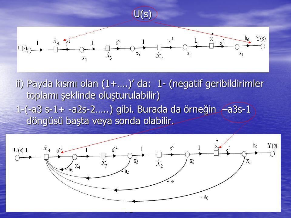 Serhat YILMAZ, serhaty@kocaeli.edu.tr, 200834 U(s) U(s) ii) Payda kısmı olan (1+….)' da: 1- (negatif geribildirimler toplamı şeklinde oluşturulabilir) 1-(-a3 s-1+ -a2s-2…..) gibi.