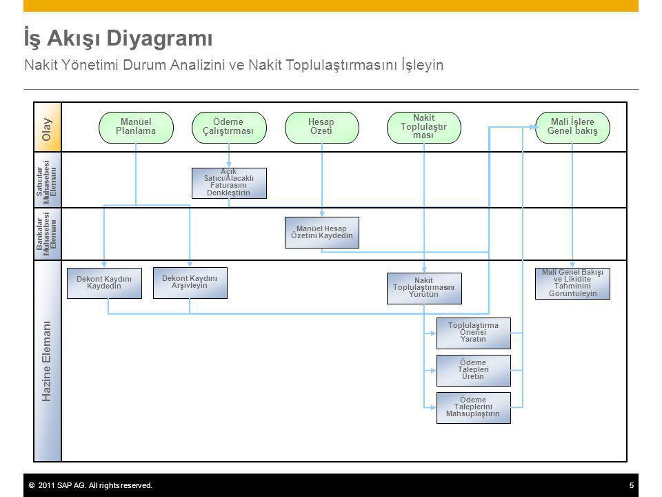 ©2011 SAP AG. All rights reserved.5 İş Akışı Diyagramı Nakit Yönetimi Durum Analizini ve Nakit Toplulaştırmasını İşleyin Olay Satıcılar Muhasebesi Ele
