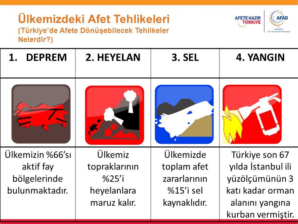 Ülkemizdeki Afet Tehlikeleri (Türkiye'de Afete Dönüşebilecek Tehlikeler Nelerdir?) 1.DEPREM2. HEYELAN3. SEL4. YANGIN Ülkemizin %66'sı aktif fay bölgel