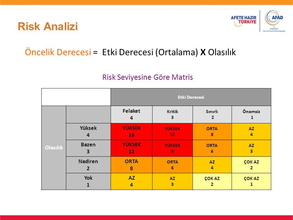 Risk Seviyesine Göre Matris Öncelik Derecesi = Etki Derecesi (Ortalama) X Olasılık Etki Derecesi Olasılık Felaket 4 Kritik 3 Sınırlı 2 Önemsiz 1 Yükse