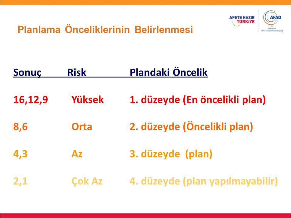 Planlama Önceliklerinin Belirlenmesi Sonuç RiskPlandaki Öncelik 16,12,9Yüksek 1. düzeyde (En öncelikli plan) 8,6Orta 2. düzeyde (Öncelikli plan) 4,3Az