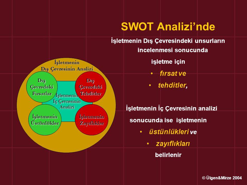SWOT Analizi'nde İşletmenin Dış Çevresindeki unsurların incelenmesi sonucunda işletme için fırsat ve tehditler, İşletmenin İç Çevresinin analizi sonuc