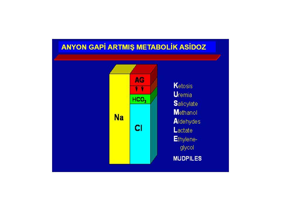76 YAŞINDA ERKEK HASTA ATEŞ VE MENTAL DURUM DEĞİŞİKLİĞİ NEDENİYLE HASTANEYE YATIRILIYOR pH: 7,13; PCO2: 19 mmHg; HCO3: 6 mEq/L Serum –Na: 141 mEq/L –K: 4,6 mEq/L –Cl: 106 mEq/L –AG: 29 –Ketonlar: Negatif –Glukoz: 100 mg/dl BU OLGUYA (50 kg) DERİN ASİDOZ NEDENİYLE 6 SAAT İÇİNDE 200 mmol NaHCO3 UYGULANIYOR.