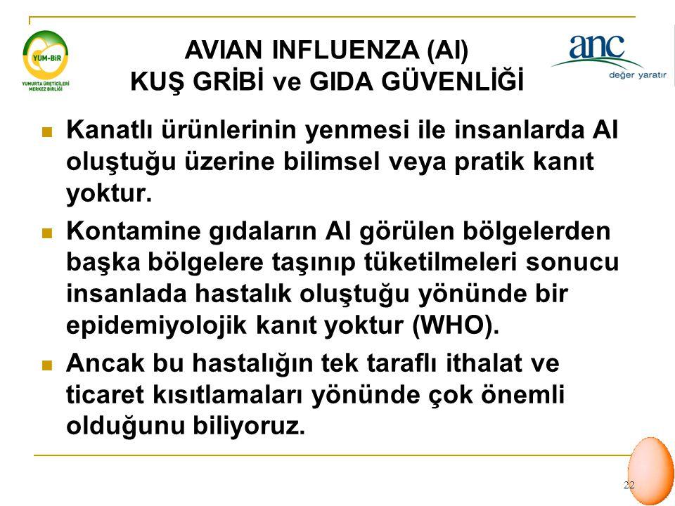 21 Influenza A virusları tarafından oluşturulur Tip A orthomyxoviruslar sorumlu İnsan, at, domuz, pekçok kanatlı türü Düşük patojeniteye sahip AI viru