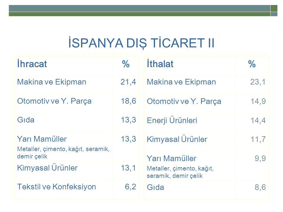 İSPANYA DIŞ TİCARET II İhracat% Makina ve Ekipman21,4 Otomotiv ve Y.