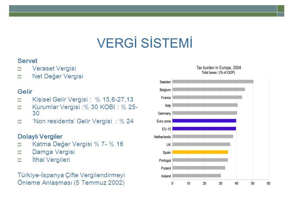 VERGİ SİSTEMİ Servet  Veraset Vergisi  Net Değer Vergisi Gelir  Kişisel Gelir Vergisi : % 15,6-27,13  Kurumlar Vergisi :% 30 KOBI : % 25- 30  'Non residents' Gelir Vergisi : % 24 Dolaylı Vergiler  Katma Değer Vergisi % 7- % 16  Damga Vergisi  İthal Vergileri Türkiye-İspanya Çifte Vergilendirmeyi Önleme Anlaşması (5 Temmuz 2002)
