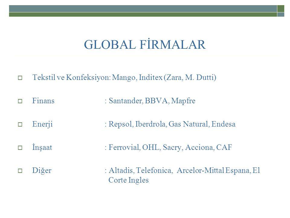 GLOBAL FİRMALAR  Tekstil ve Konfeksiyon: Mango, Inditex (Zara, M.