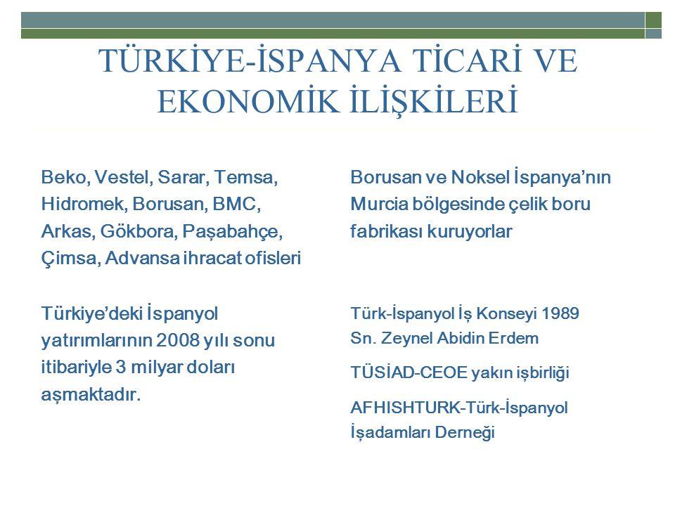 TÜRKİYE-İSPANYA TİCARİ VE EKONOMİK İLİŞKİLERİ Beko, Vestel, Sarar, Temsa, Hidromek, Borusan, BMC, Arkas, Gökbora, Paşabahçe, Çimsa, Advansa ihracat ofisleri Borusan ve Noksel İspanya'nın Murcia bölgesinde çelik boru fabrikası kuruyorlar Türkiye'deki İspanyol yatırımlarının 2008 yılı sonu itibariyle 3 milyar doları aşmaktadır.