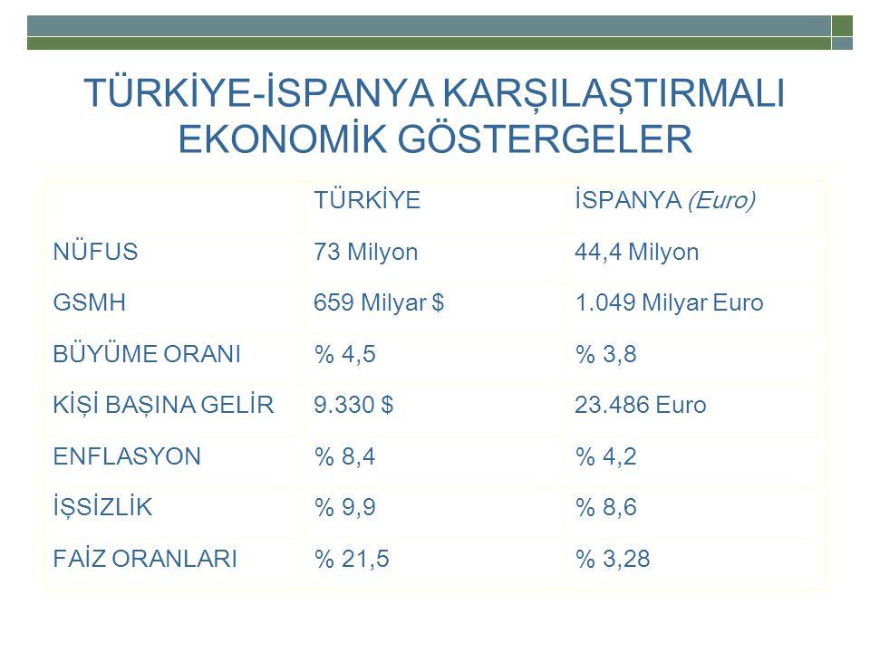 TÜRKİYE-İSPANYA KARŞILAŞTIRMALI EKONOMİK GÖSTERGELER TÜRKİYEİSPANYA (Euro) NÜFUS73 Milyon44,4 Milyon GSMH659 Milyar $1.049 Milyar Euro BÜYÜME ORANI% 4,5% 3,8 KİŞİ BAŞINA GELİR9.330 $23.486 Euro ENFLASYON% 8,4% 4,2 İŞSİZLİK% 9,9% 8,6 FAİZ ORANLARI% 21,5% 3,28