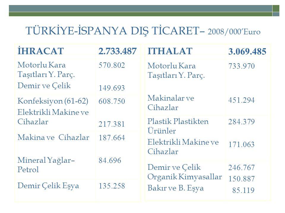 TÜRKİYE-İSPANYA DIŞ TİCARET– 2008/000'Euro İHRACAT2.733.487 Motorlu Kara Taşıtları Y.