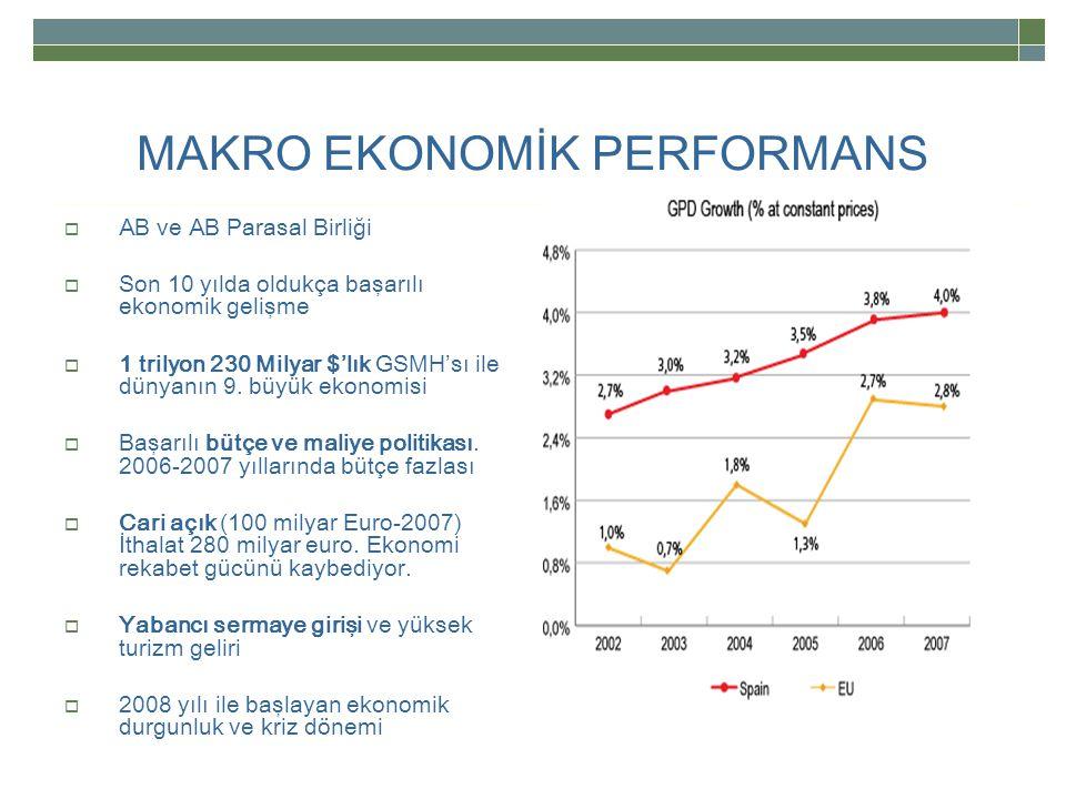 MAKRO EKONOMİK PERFORMANS  AB ve AB Parasal Birliği  Son 10 yılda oldukça başarılı ekonomik gelişme  1 trilyon 230 Milyar $'lık GSMH'sı ile dünyanın 9.