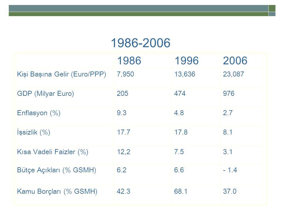1986-2006 198619962006 Kişi Başına Gelir (Euro/PPP)7,95013,63623,087 GDP (Milyar Euro)205474976 Enflasyon (%)9.34.82.7 İşsizlik (%)17.717.88.1 Kısa Vadeli Faizler (%)12,27.53.1 Bütçe Açıkları (% GSMH)6.26.6- 1.4 Kamu Borçları (% GSMH)42.368.137.0