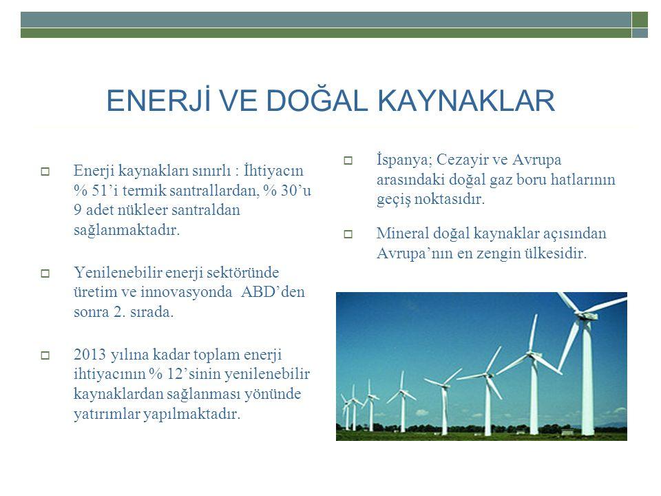 ENERJİ VE DOĞAL KAYNAKLAR  Enerji kaynakları sınırlı : İhtiyacın % 51'i termik santrallardan, % 30'u 9 adet nükleer santraldan sağlanmaktadır.