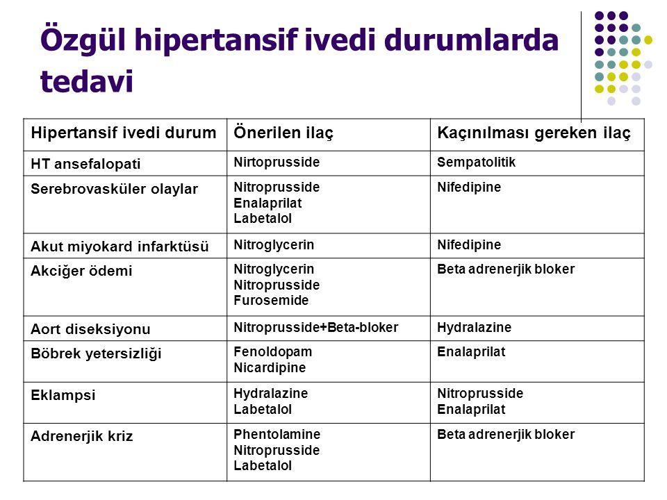 Özgül hipertansif ivedi durumlarda tedavi Hipertansif ivedi durumÖnerilen ilaçKaçınılması gereken ilaç HT ansefalopati NirtoprussideSempatolitik Sereb