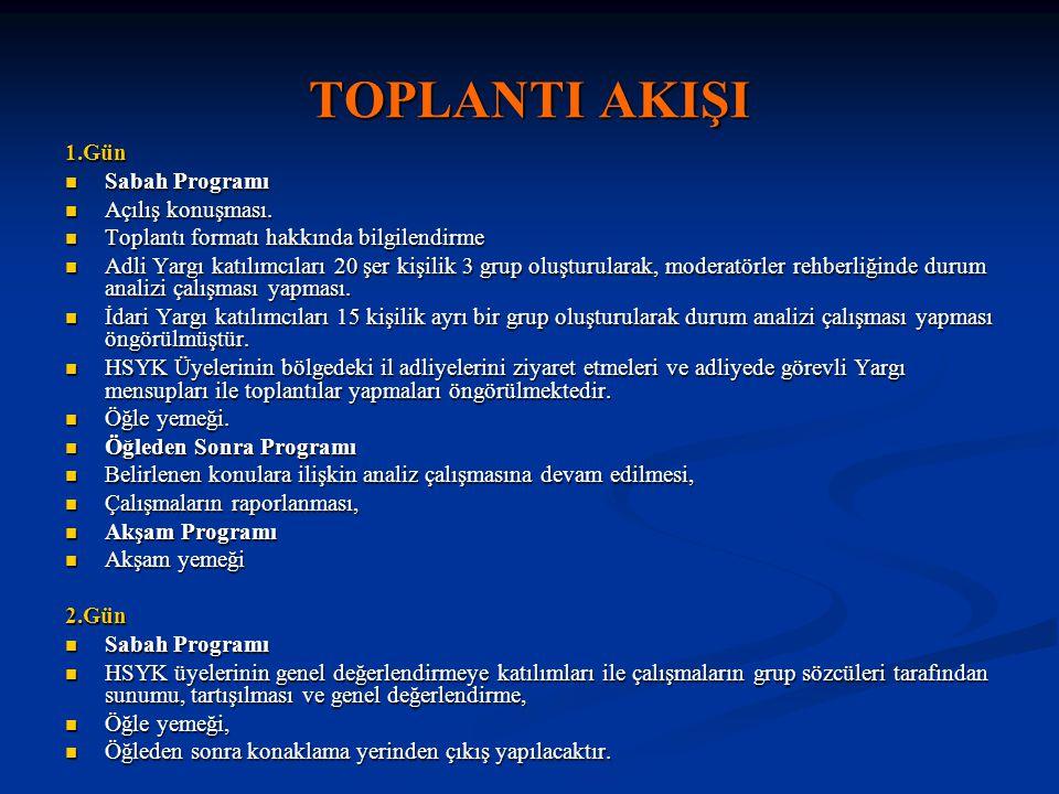 TOPLANTI AKIŞI 1.Gün Sabah Programı Sabah Programı Açılış konuşması.