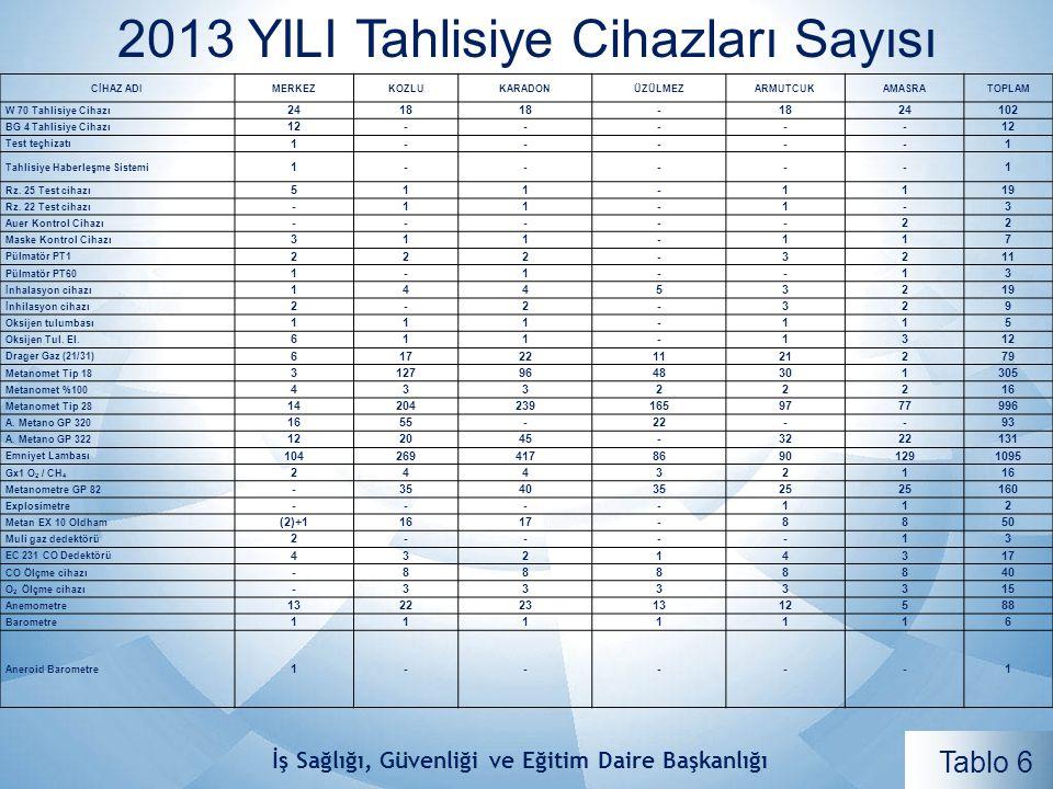 2013 YILI Tahlisiye Cihazları Sayısı CİHAZ ADIMERKEZKOZLUKARADONÜZÜLMEZARMUTCUKAMASRATOPLAM W 70 Tahlisiye Cihazı 2418 - 24102 BG 4 Tahlisiye Cihazı 1