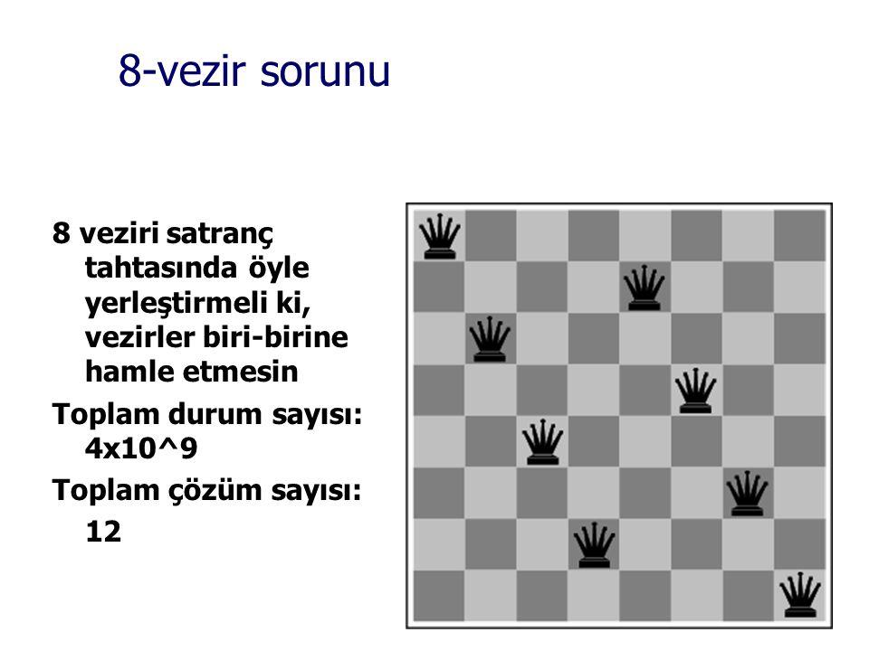 8-vezir sorunu 8 veziri satranç tahtasında öyle yerleştirmeli ki, vezirler biri-birine hamle etmesin Toplam durum sayısı: 4x10^9 Toplam çözüm sayısı: 12