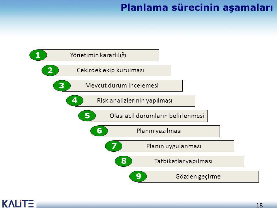 18 Planlama sürecinin aşamaları Yönetimin kararlılığı 1 Çekirdek ekip kurulması 2 Mevcut durum incelemesi 3 Risk analizlerinin yapılması 4 Olası acil