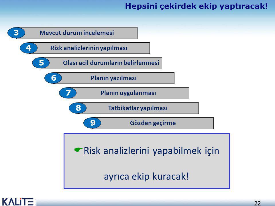 22 Hepsini çekirdek ekip yaptıracak! Mevcut durum incelemesi 3 Risk analizlerinin yapılması 4 Olası acil durumların belirlenmesi 5 Planın yazılması 6