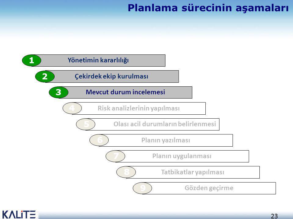 23 Planlama sürecinin aşamaları Yönetimin kararlılığı 1 Çekirdek ekip kurulması 2 Mevcut durum incelemesi 3 Risk analizlerinin yapılması 4 Olası acil