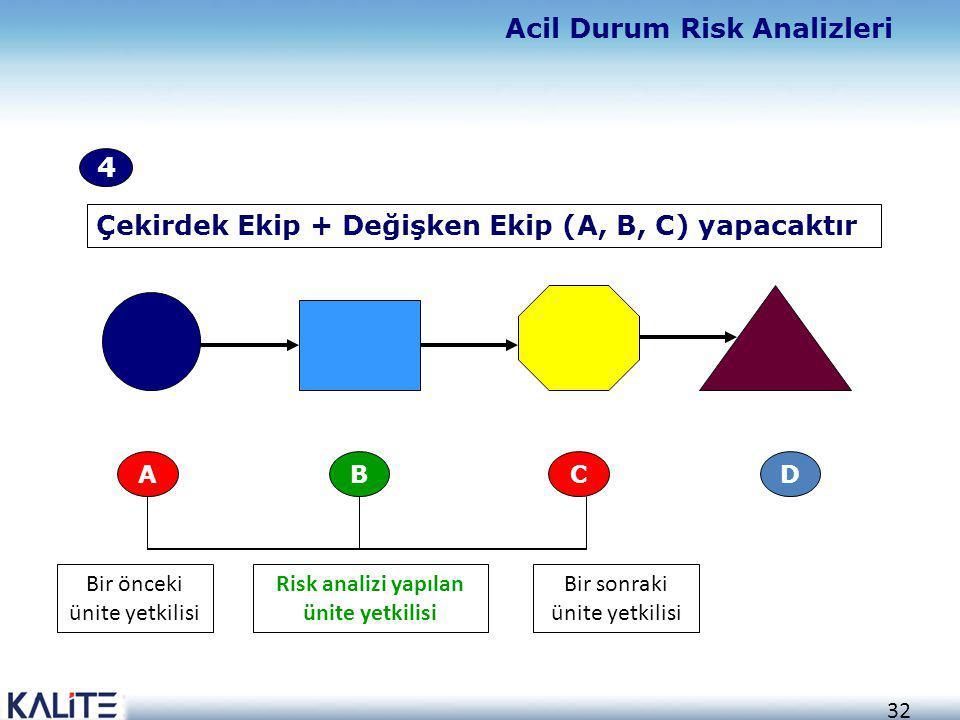 32 CBA D Bir sonraki ünite yetkilisi Risk analizi yapılan ünite yetkilisi Bir önceki ünite yetkilisi Çekirdek Ekip + Değişken Ekip (A, B, C) yapacaktı