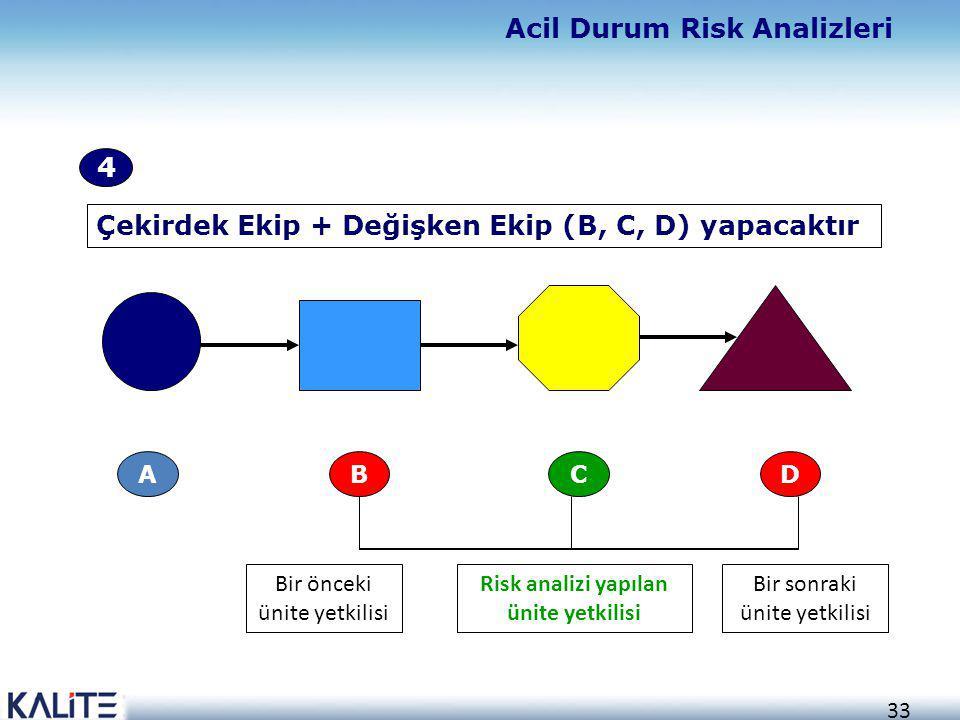 33 CBA D Bir sonraki ünite yetkilisi Risk analizi yapılan ünite yetkilisi Bir önceki ünite yetkilisi Çekirdek Ekip + Değişken Ekip (B, C, D) yapacaktı