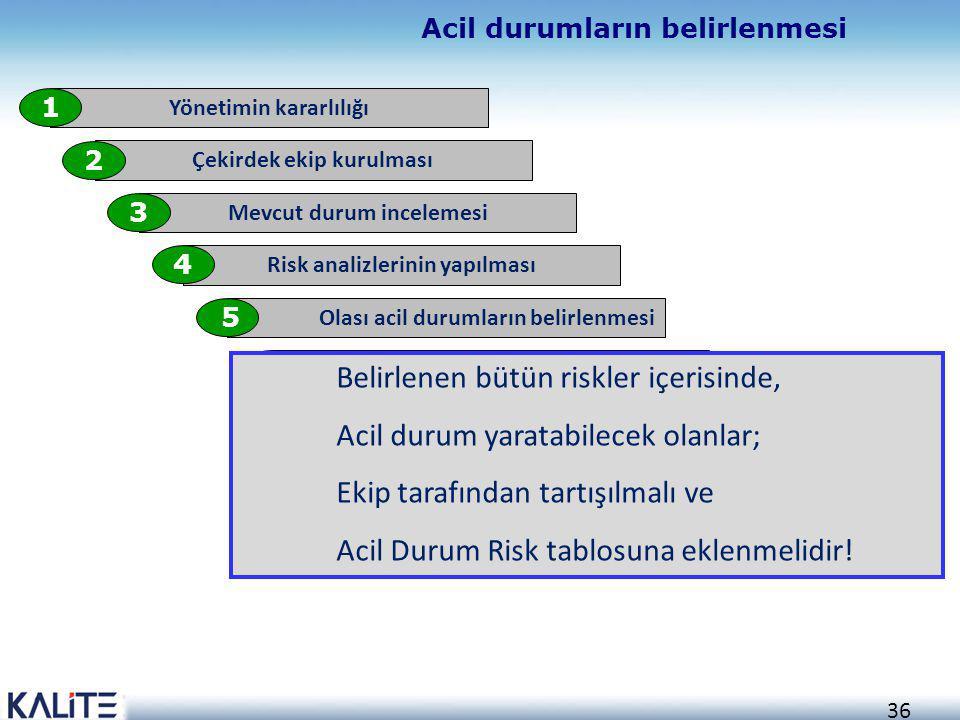36 Acil durumların belirlenmesi Yönetimin kararlılığı 1 Çekirdek ekip kurulması 2 Mevcut durum incelemesi 3 Risk analizlerinin yapılması 4 Olası acil