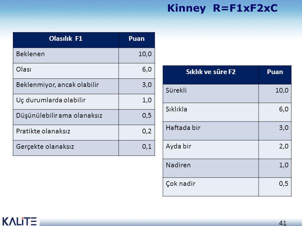 41 Kinney R=F1xF2xC Olasılık F1Puan Beklenen10,0 Olası6,0 Beklenmiyor, ancak olabilir3,0 Uç durumlarda olabilir1,0 Düşünülebilir ama olanaksız0,5 Prat