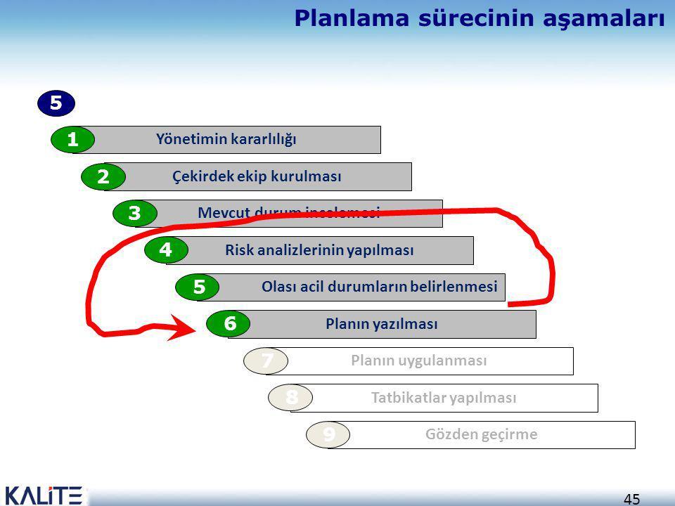 45 Planlama sürecinin aşamaları Yönetimin kararlılığı 1 Çekirdek ekip kurulması 2 Mevcut durum incelemesi 3 Risk analizlerinin yapılması 4 Olası acil