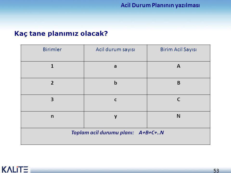 53 Kaç tane planımız olacak? Acil Durum Planının yazılması BirimlerAcil durum sayısıBirim Acil Sayısı 1aA 2bB 3cC nyN Toplam acil durumu planı: A+B+C+