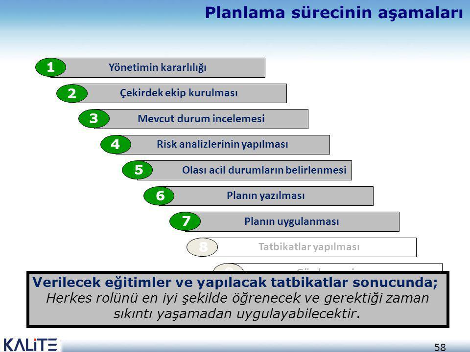 58 Planlama sürecinin aşamaları Yönetimin kararlılığı 1 Çekirdek ekip kurulması 2 Mevcut durum incelemesi 3 Risk analizlerinin yapılması 4 Olası acil