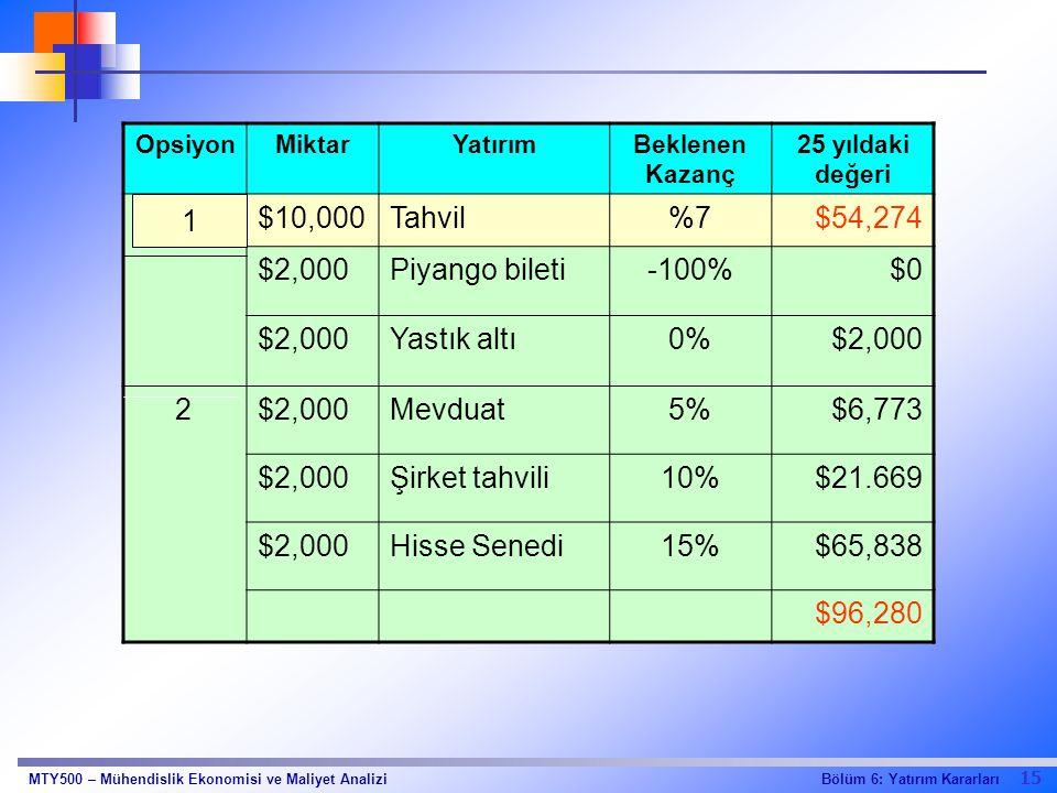 15 Bölüm 6: Yatırım KararlarıMTY500 – Mühendislik Ekonomisi ve Maliyet Analizi OpsiyonMiktarYatırımBeklenen Kazanç 25 yıldaki değeri 1$10,000Tahvil%7%