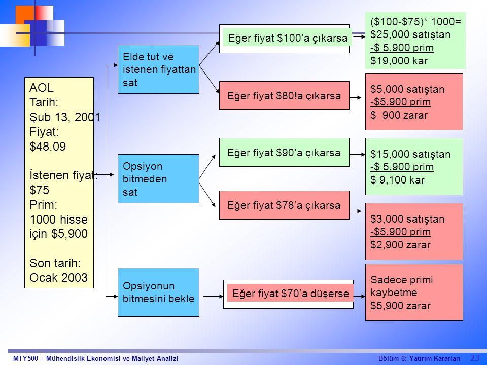 23 Bölüm 6: Yatırım KararlarıMTY500 – Mühendislik Ekonomisi ve Maliyet Analizi Elde tut ve istenen fiyattan sat AOL Tarih: Şub 13, 2001 Fiyat: $48.09