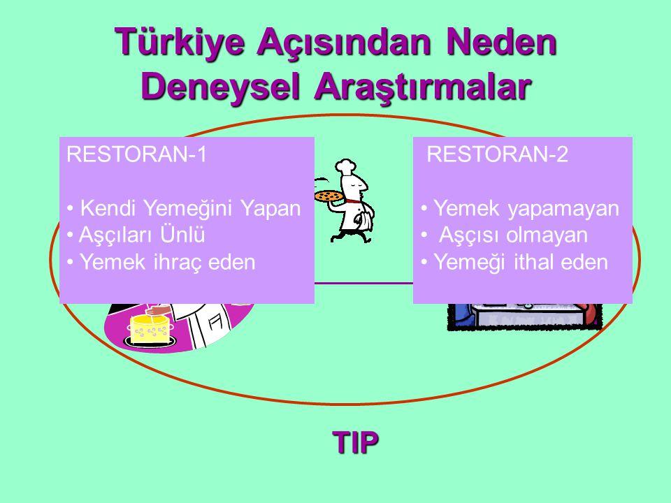 TIP RESTORAN-1 Kendi Yemeğini Yapan Aşçıları Ünlü Yemek ihraç eden RESTORAN-2 Yemek yapamayan Aşçısı olmayan Yemeği ithal eden