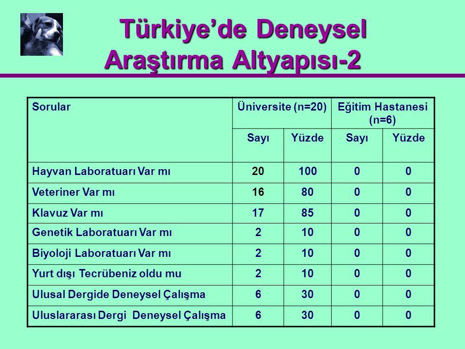 Türkiye'de Deneysel Araştırma Altyapısı-2 Türkiye'de Deneysel Araştırma Altyapısı-2 SorularÜniversite (n=20)Eğitim Hastanesi (n=6) SayıYüzdeSayıYüzde