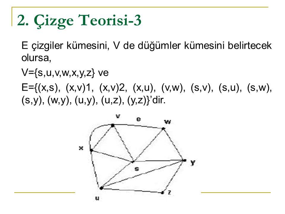2. Çizge Teorisi-3 E çizgiler kümesini, V de düğümler kümesini belirtecek olursa, V={s,u,v,w,x,y,z} ve E={(x,s), (x,v)1, (x,v)2, (x,u), (v,w), (s,v),