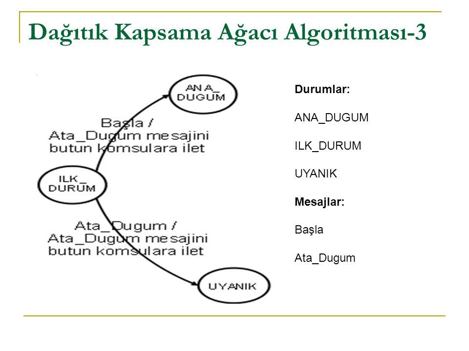 Dağıtık Kapsama Ağacı Algoritması-3 Durumlar: ANA_DUGUM ILK_DURUM UYANIK Mesajlar: Başla Ata_Dugum