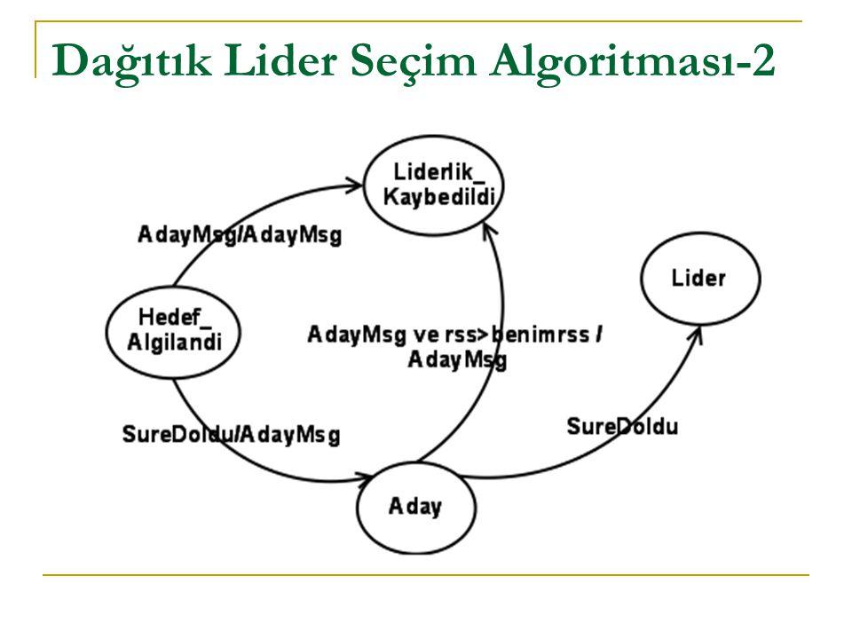 Dağıtık Lider Seçim Algoritması-2