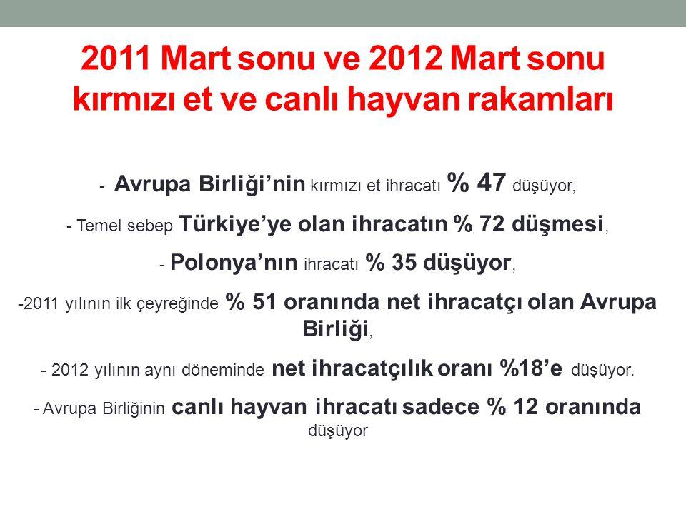 2011 Mart sonu ve 2012 Mart sonu kırmızı et ve canlı hayvan rakamları - Avrupa Birliği'nin kırmızı et ihracatı % 47 düşüyor, - Temel sebep Türkiye'ye