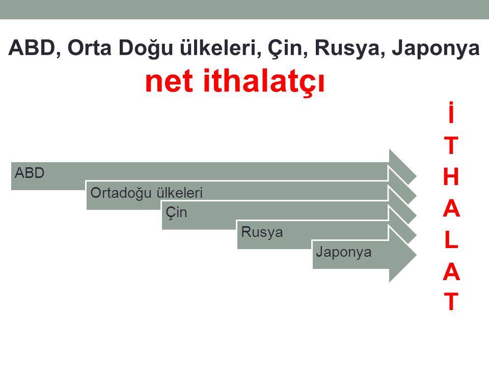 ABD, Orta Doğu ülkeleri, Çin, Rusya, Japonya net ithalatçı ABDOrtadoğu ülkeleriÇin Rusya Japonya