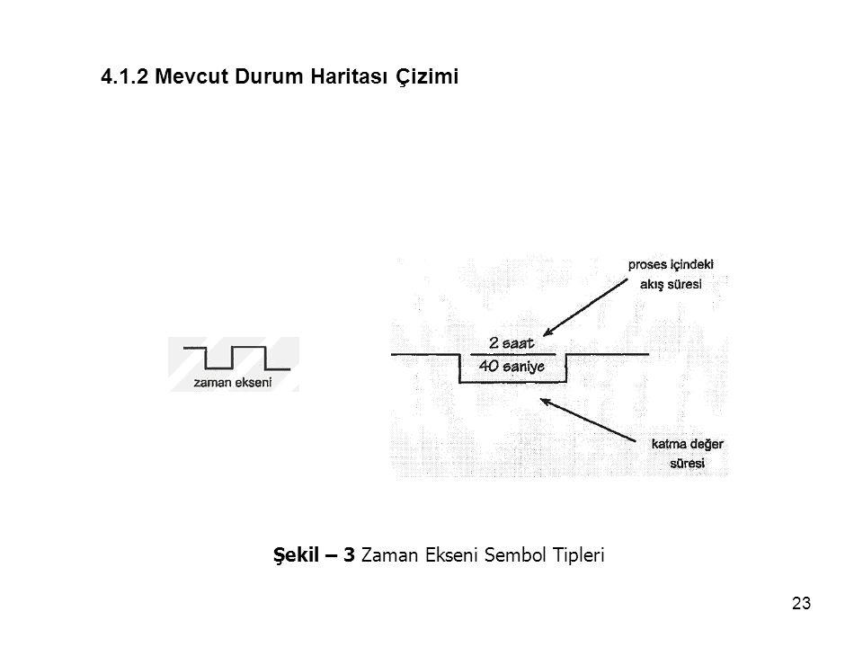 23 Şekil – 3 Zaman Ekseni Sembol Tipleri 4.1.2 Mevcut Durum Haritası Çizimi