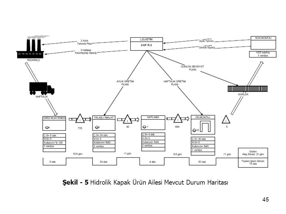 45 Şekil - 5 Hidrolik Kapak Ürün Ailesi Mevcut Durum Haritası