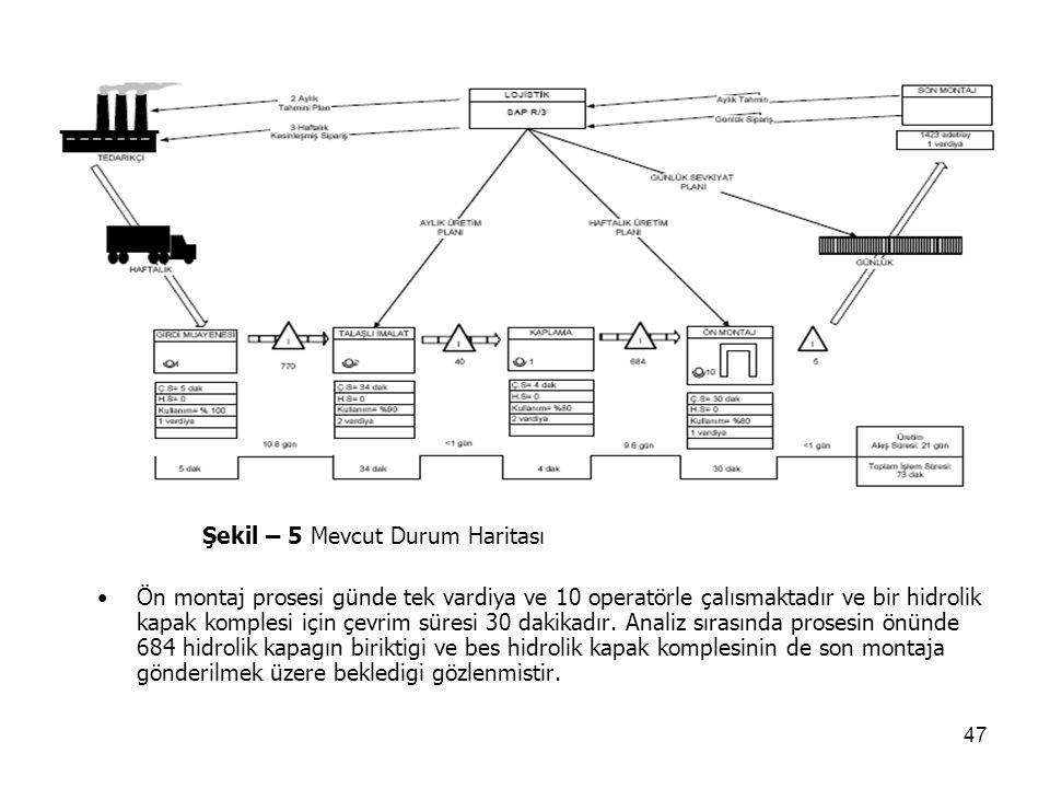 47 Şekil – 5 Mevcut Durum Haritası Ön montaj prosesi günde tek vardiya ve 10 operatörle çalısmaktadır ve bir hidrolik kapak komplesi için çevrim süres