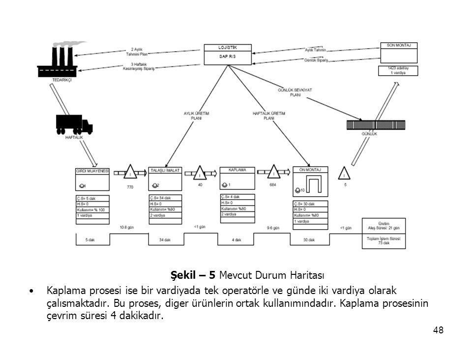 48 Şekil – 5 Mevcut Durum Haritası Kaplama prosesi ise bir vardiyada tek operatörle ve günde iki vardiya olarak çalısmaktadır. Bu proses, diger ürünle