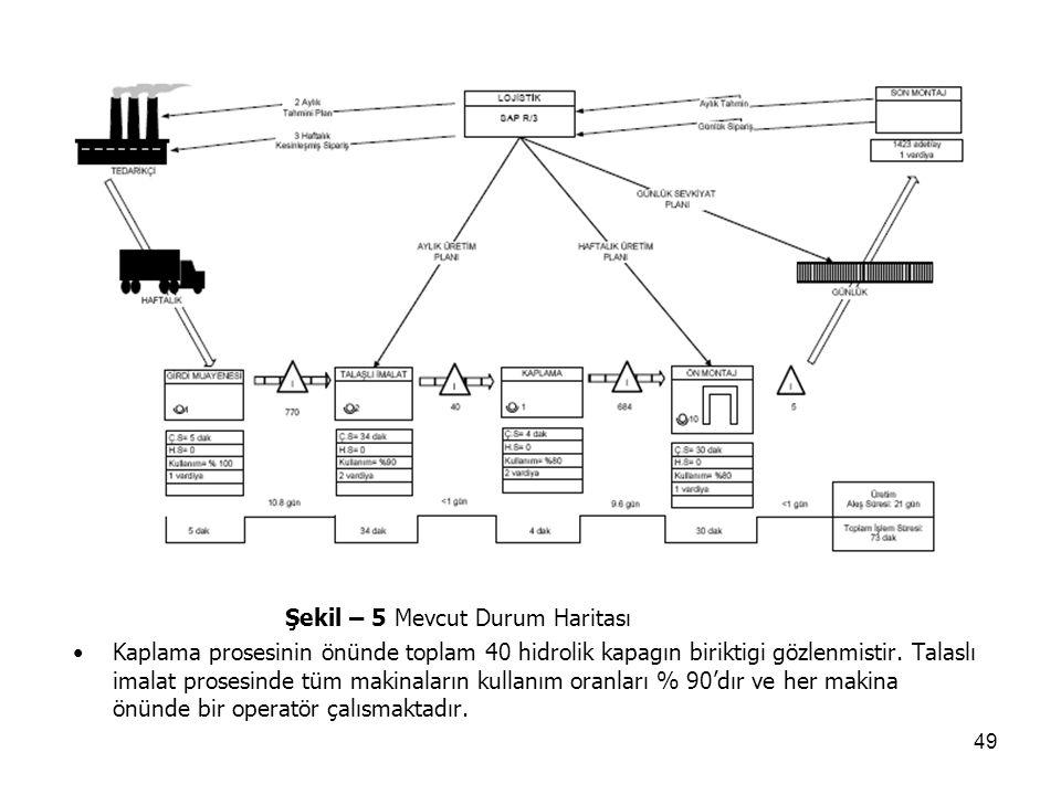 49 Şekil – 5 Mevcut Durum Haritası Kaplama prosesinin önünde toplam 40 hidrolik kapagın biriktigi gözlenmistir. Talaslı imalat prosesinde tüm makinala