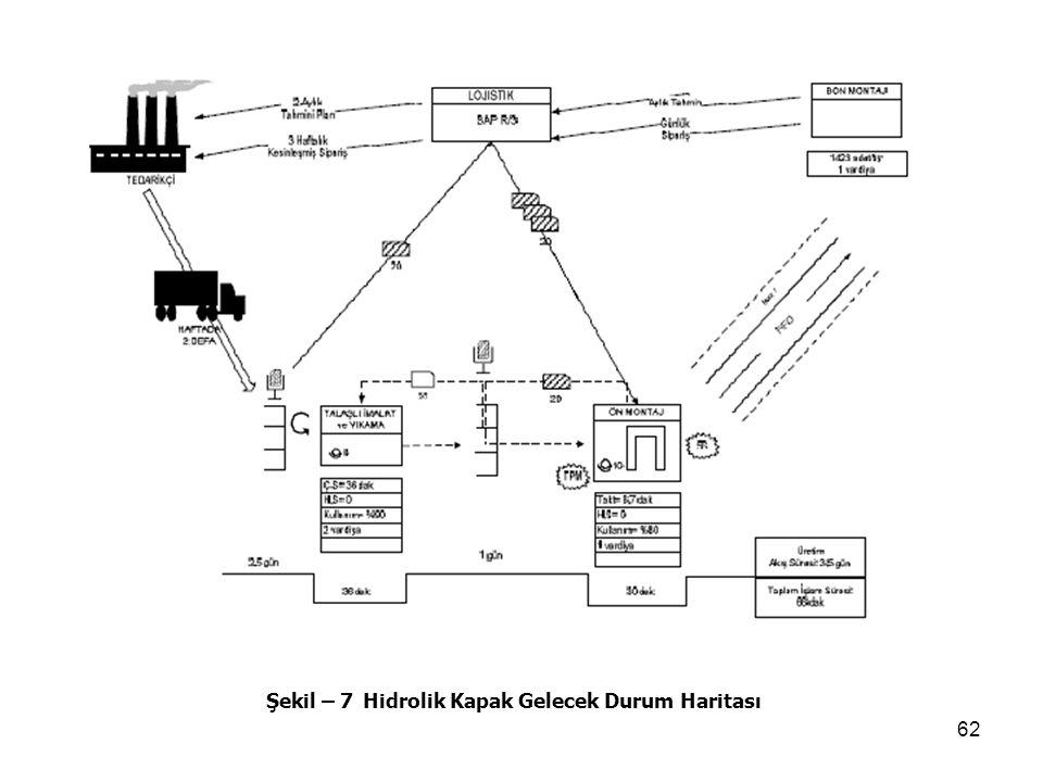 62 Şekil – 7 Hidrolik Kapak Gelecek Durum Haritası