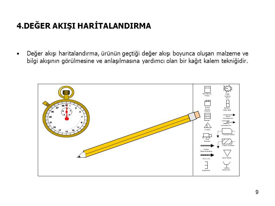 9 4.DEĞER AKIŞI HARİTALANDIRMA Değer akışı haritalandırma, ürünün geçtiği değer akışı boyunca oluşan malzeme ve bilgi akışının görülmesine ve anlaşılm