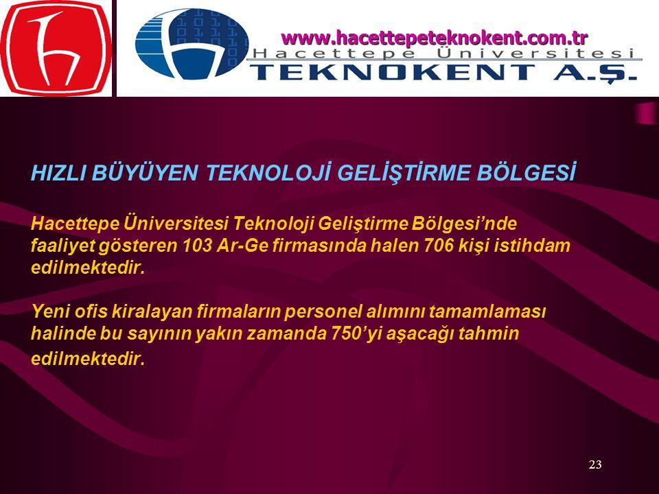 23 HIZLI BÜYÜYEN TEKNOLOJİ GELİŞTİRME BÖLGESİ Hacettepe Üniversitesi Teknoloji Geliştirme Bölgesi'nde faaliyet gösteren 103 Ar-Ge firmasında halen 706