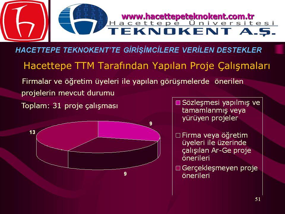 51 Hacettepe TTM Tarafından Yapılan Proje Çalışmaları Firmalar ve öğretim üyeleri ile yapılan görüşmelerde önerilen projelerin mevcut durumu Toplam: 3